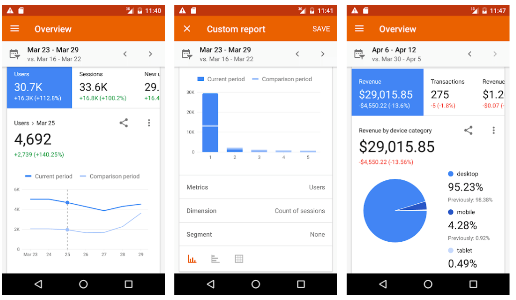Google Analytics- Best Marketing Apps For Business