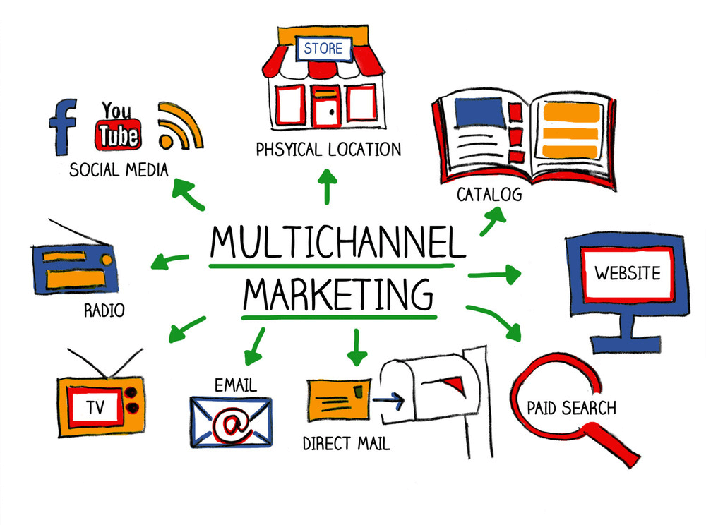 Multi-Channel Marketing Boosted by Digital Marketing