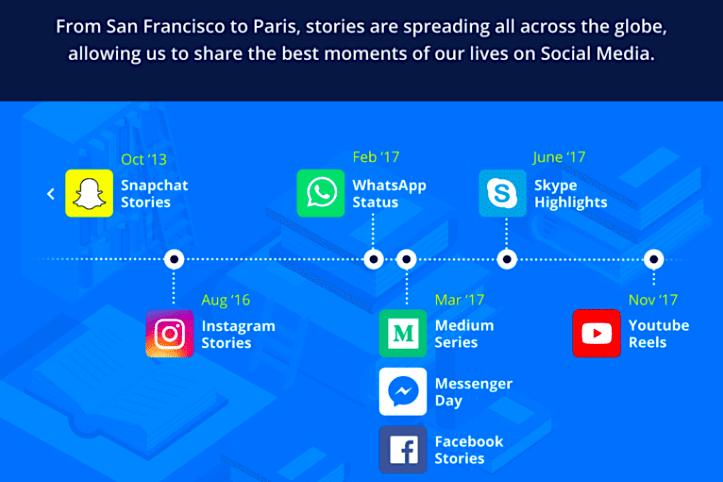 Social Media Stories in Digital Marketing