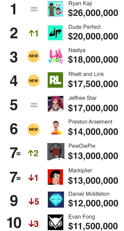 Highest-Paid YouTubers 2019