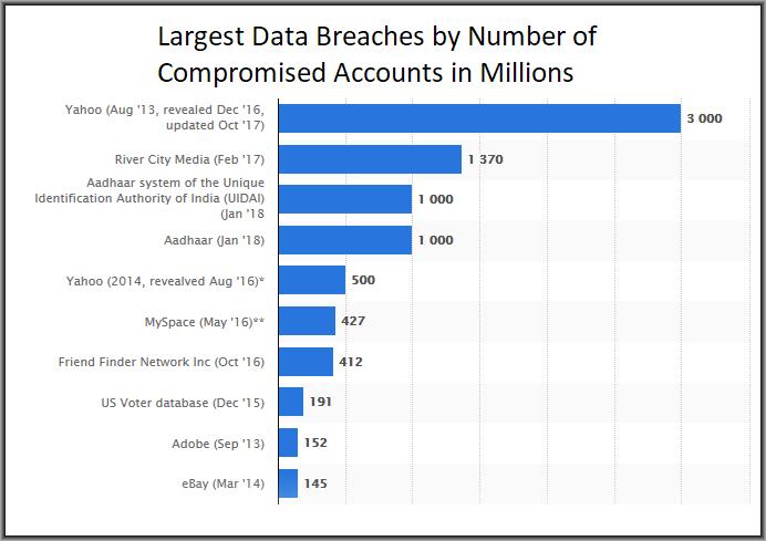 Stats of Antivirus Data