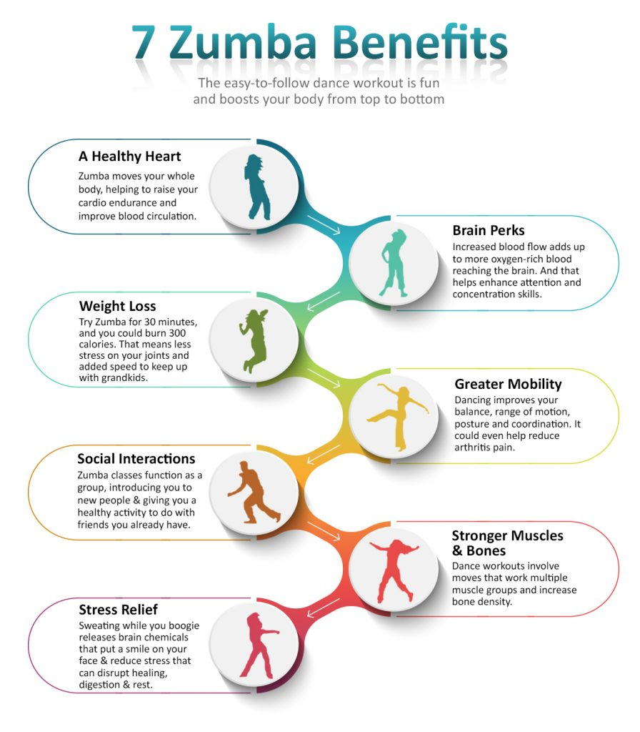 Infographics For Best Zumba Apps