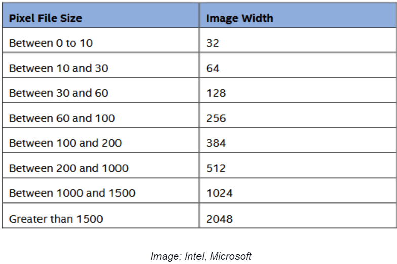 Dimensional File Size Data