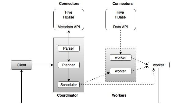 Massive Parallel Processing database management systems