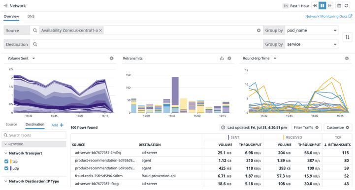Datadog Network Performance Monitoring