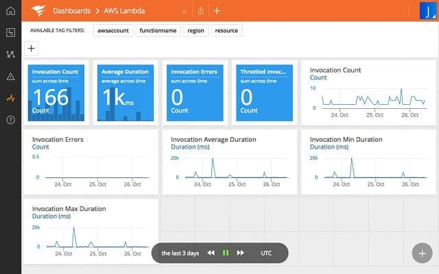 Solarwinds AppOptics Application Monitoring