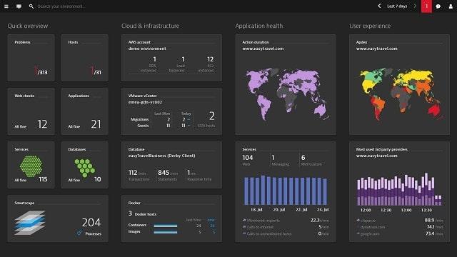 Dynatrace Application Performance Management