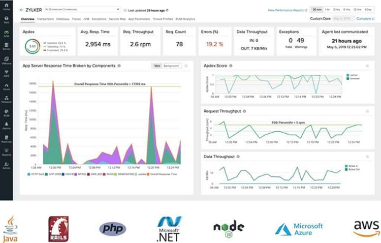 Site 24x7 Application Performance Monitoring